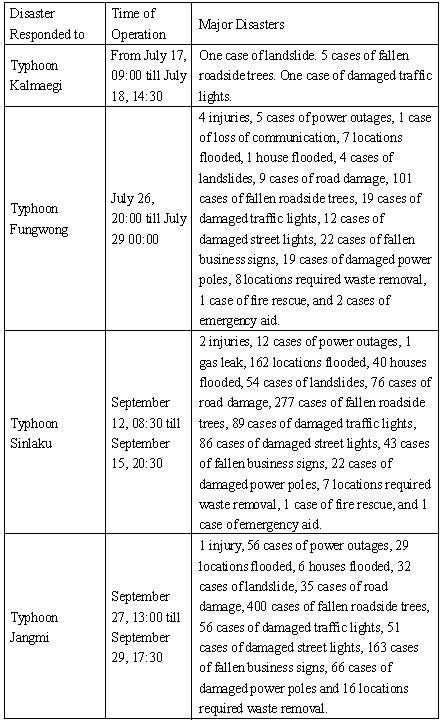Information Regarding 2008 Taipei City Emergency Operations Center