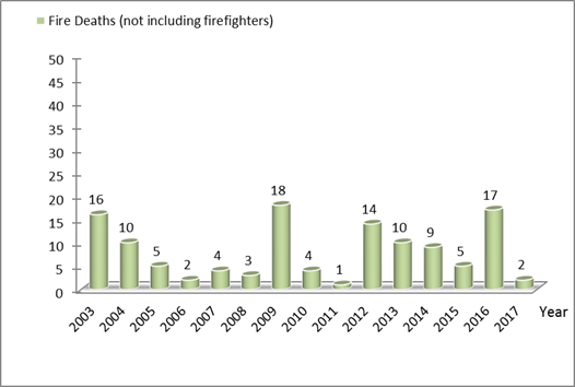 Statistic on Fire Deaths