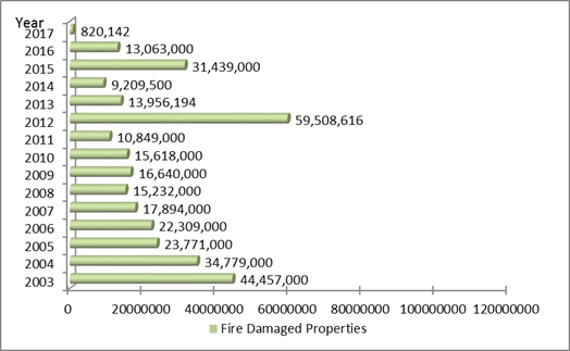 Statistic on Fire Damaged Properties